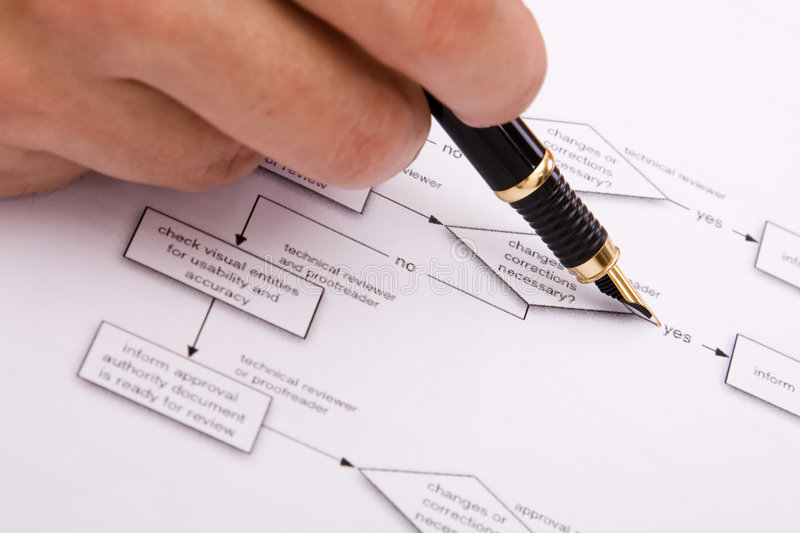 Decision flowchart. Hand with a pen over a decision flowchart (selective focus royalty free stock photos