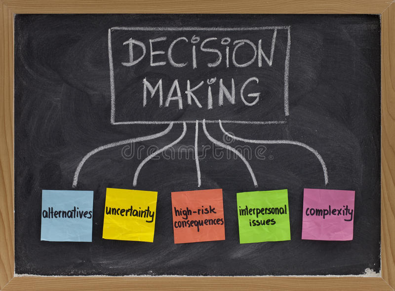 Decision making concept on blackboard. Topics related to decision making process - uncertainty, alternatives, risk consequences, complexity, personal issues stock photography