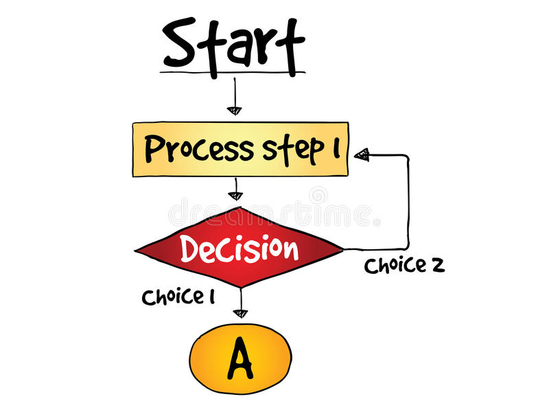 Decision making flow chart process vector illustration
