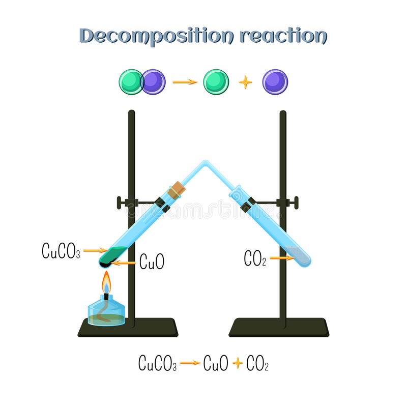 Decomposition reaction - copper carbonate to copper oxide and carbon dioxide. Types of chemical reactions, part 4 of 7. Educational chemistry for kids. Cartoon vector illustration