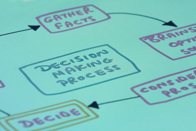 decyzi diagrama robienie proces obrazy stock