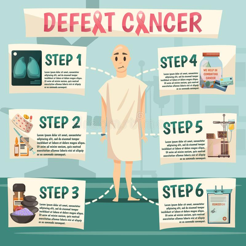 Defeat Cancer Orthogonal Flowchart. Oncological orthogonal flowchart poster with bald patient and 6 strategic consequitive steps to defeat cancer vector stock illustration