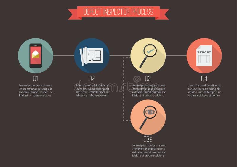 Defektinspektörprocess stock illustrationer