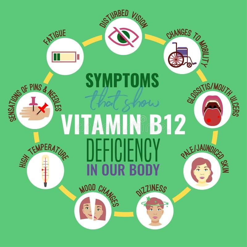 Deficiência da vitamina B12 ilustração stock