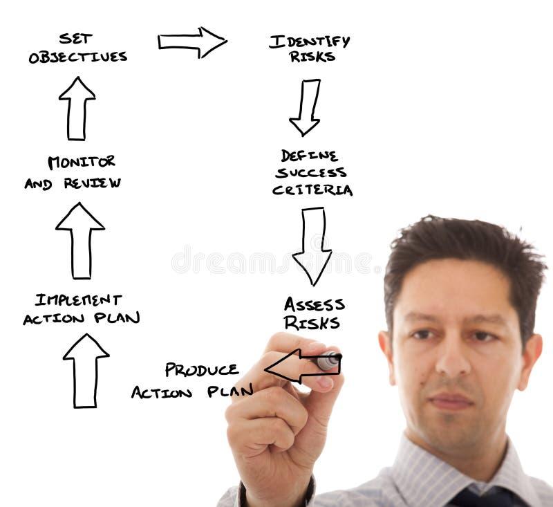 Defina um plano empresarial imagens de stock