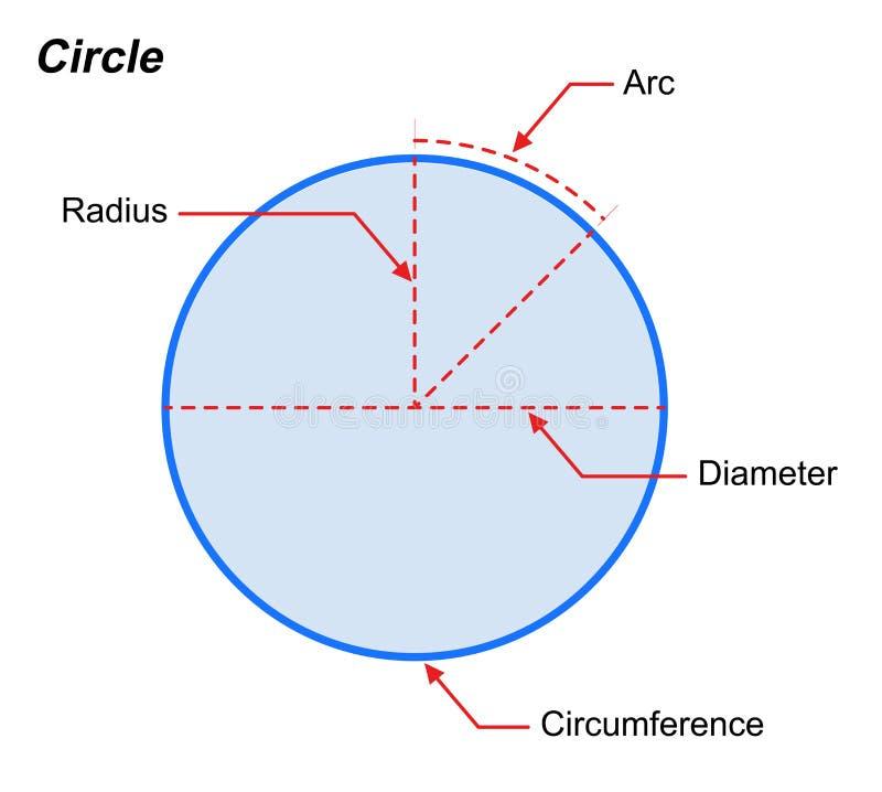 Definitie van meetkundevorm en tak van wiskunde die punten, lijnen, hoeken, oppervlakten, en vaste lichamen op witte backgr behan royalty-vrije illustratie