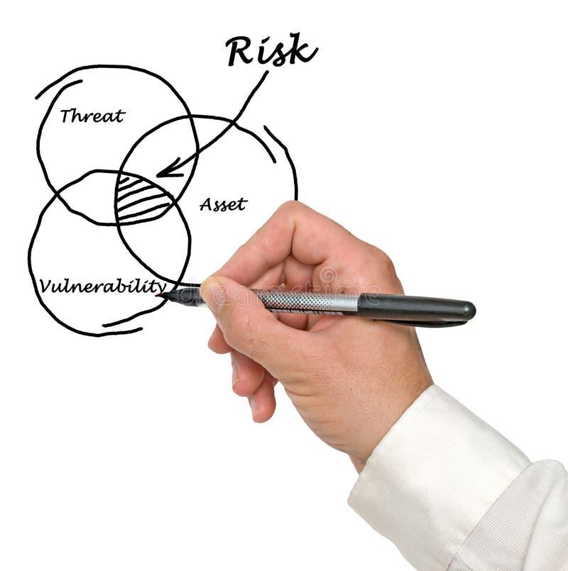 Definitie van risico royalty-vrije stock afbeelding