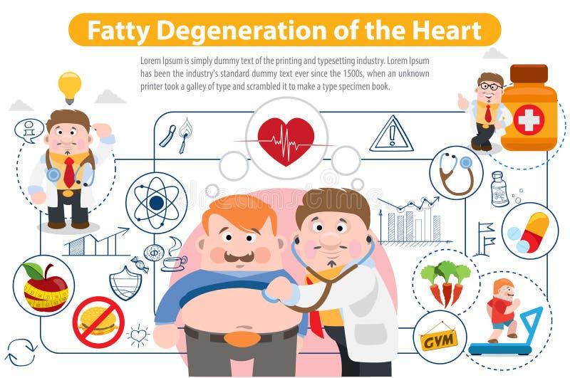 Degenerazione grassa del cuore illustrazione vettoriale