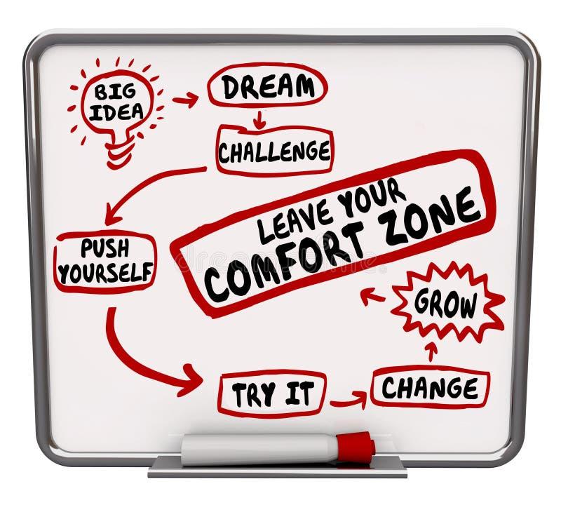 Deixe sua mudança do impulso você mesmo da zona de conforto crescem o diagrama ilustração stock