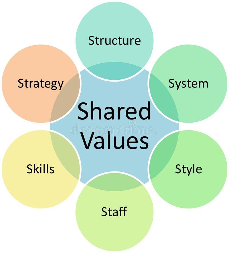 delade värden för affärsdiagram royaltyfri illustrationer