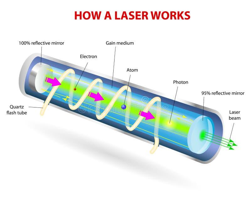 Delar av en typisk laser royaltyfri illustrationer