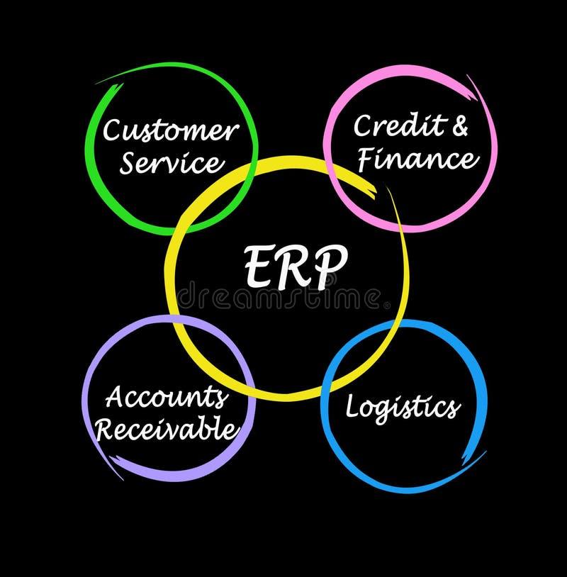 Delar av ERP stock illustrationer