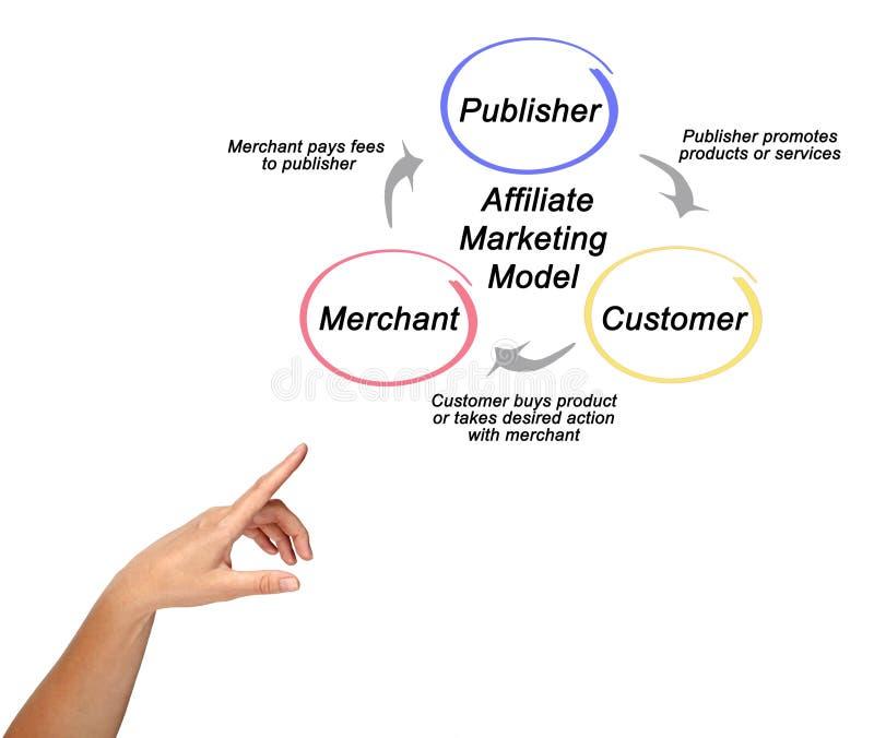 Delar av filialmarknadsföringsmodellen arkivfoto