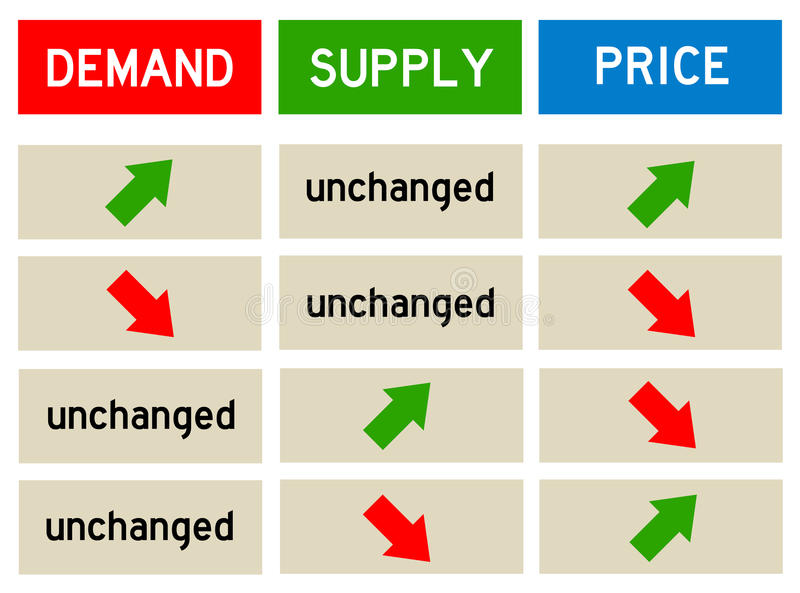 Demand and supply. Price setting depending on demand and supply stock illustration