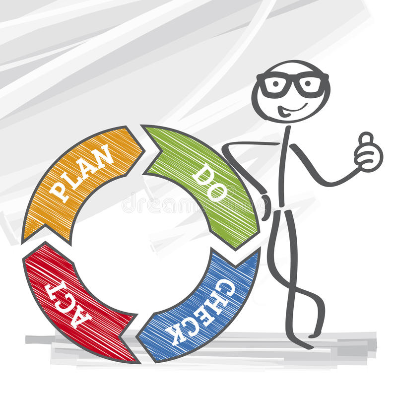 Deming circle. PDCA is an iterative four-step management method used in business for the control and continuous improvement of processes and products royalty free illustration
