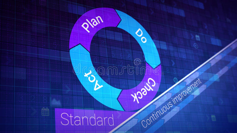 Deming cycle. (PDCA) is an iterative four-step management method used in business for the control and continuous improvement of processes and products royalty free illustration