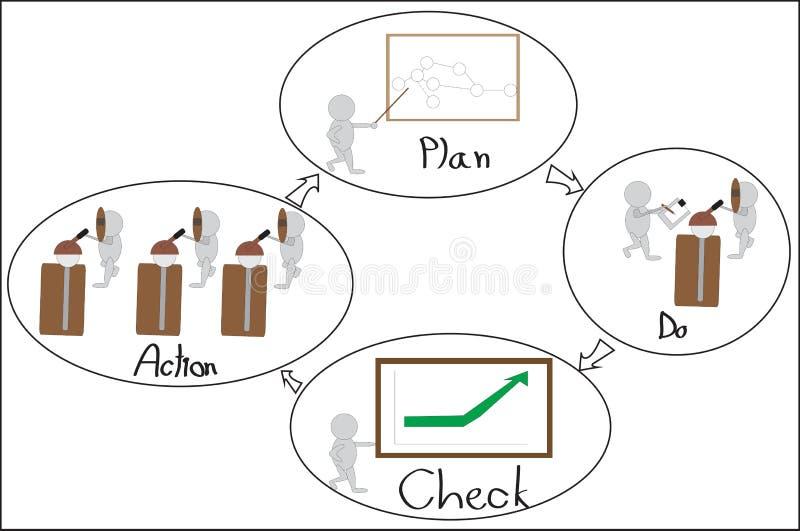 Deming cykl ilustracji