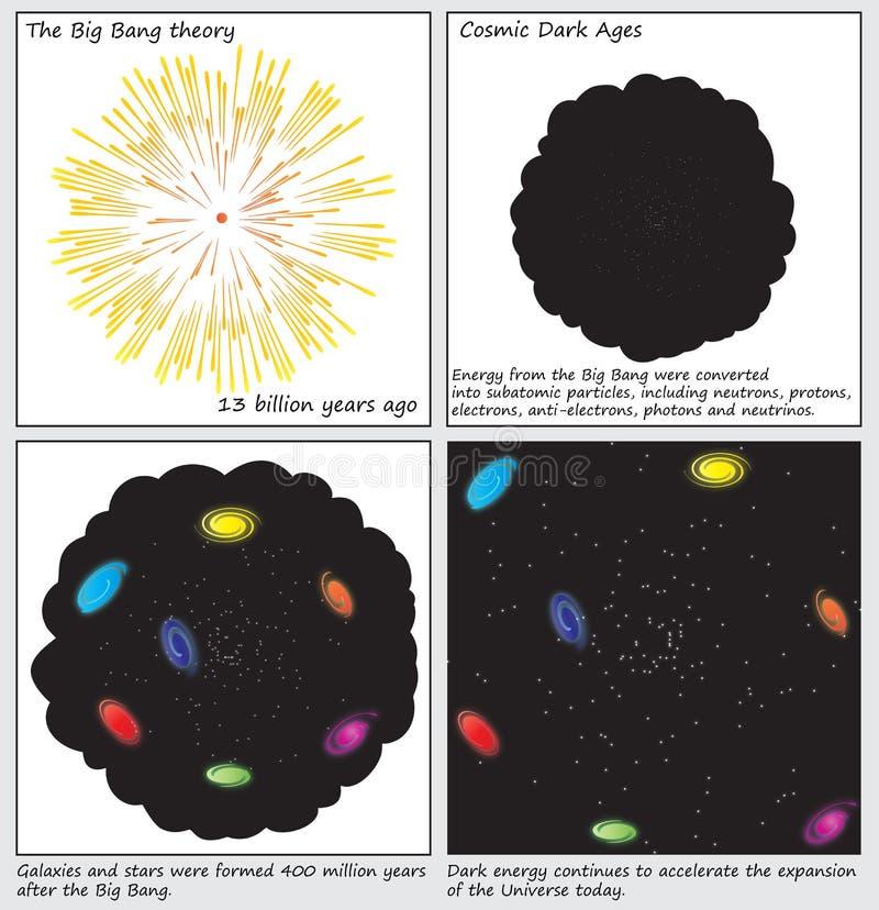 Den Big Bang teorifödelsen av universumdiagrammen royaltyfri illustrationer