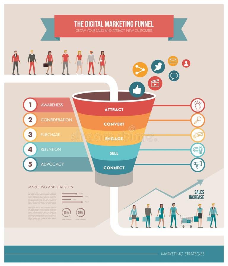 Den digitala marknadsföringstratten royaltyfri illustrationer