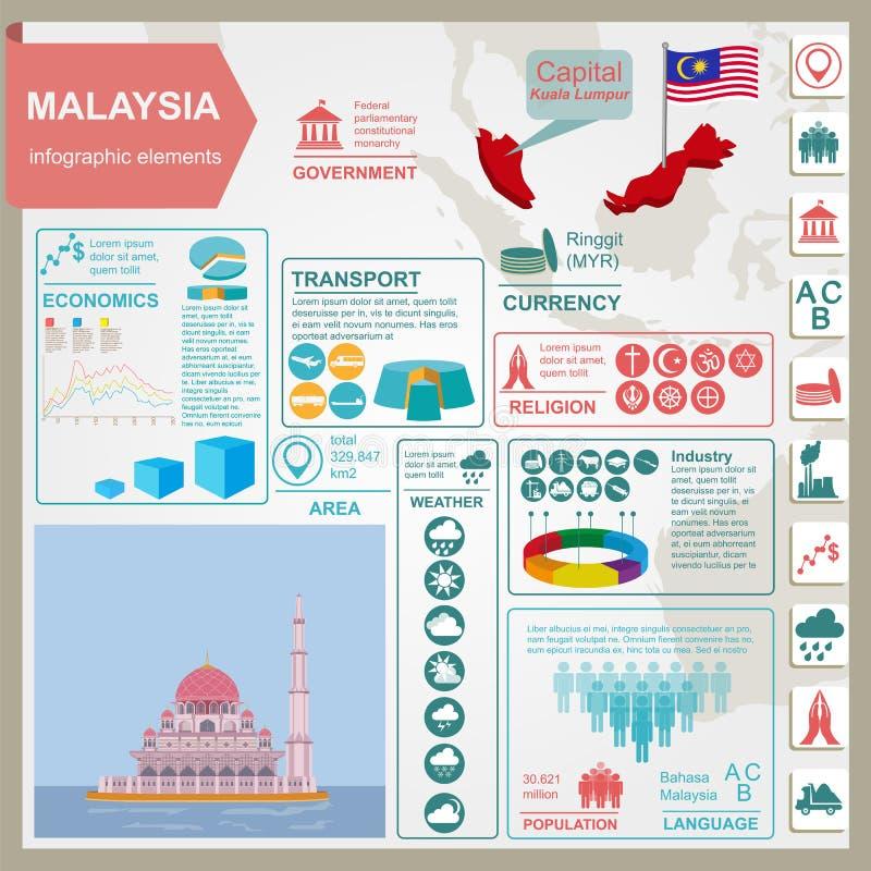Den Malaysia infographicsen, statistiska data, siktar stock illustrationer