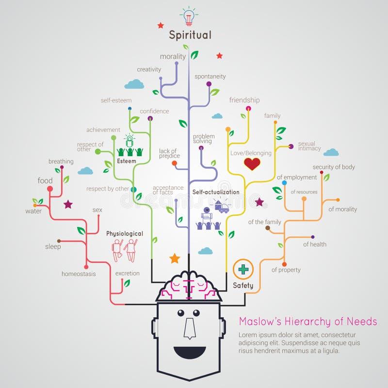 Den Maslow hierarkin av det plana linjära infographic trädet för behov rotar funktionsläge vektor illustrationer