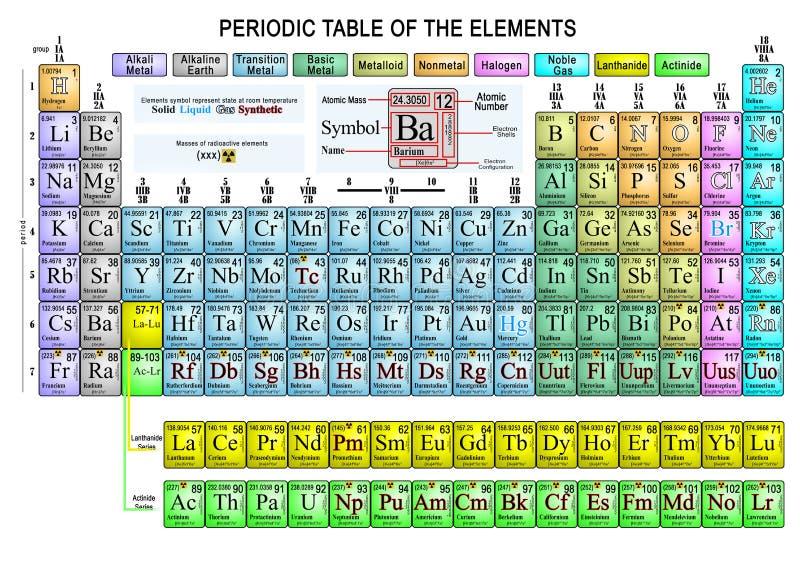 Den periodiska tabellen av beståndsdelarna avslutar stock illustrationer