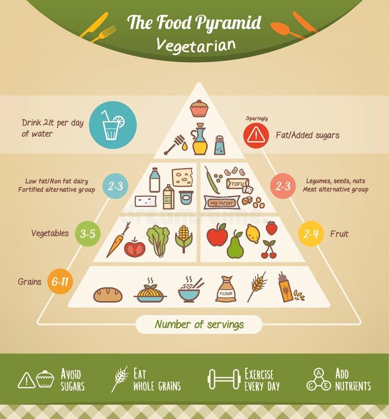 Den vegetariska matpyramiden stock illustrationer