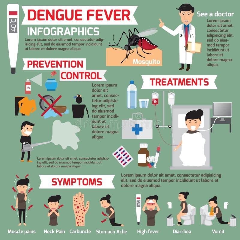 Dengue-Fieber infographics Schablonendesign von Detaildengue-fieber fev lizenzfreie abbildung