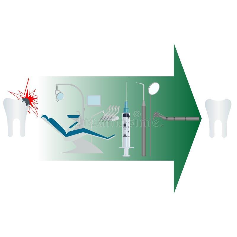 dentistry ilustração do vetor