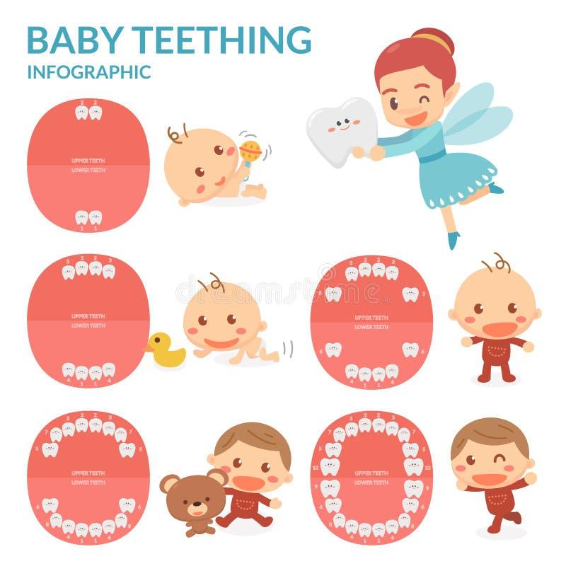 Dentizione del bambino Fairy di dente Periodo di eruzione e spargimento dei denti del ` s del bambino illustrazione di stock