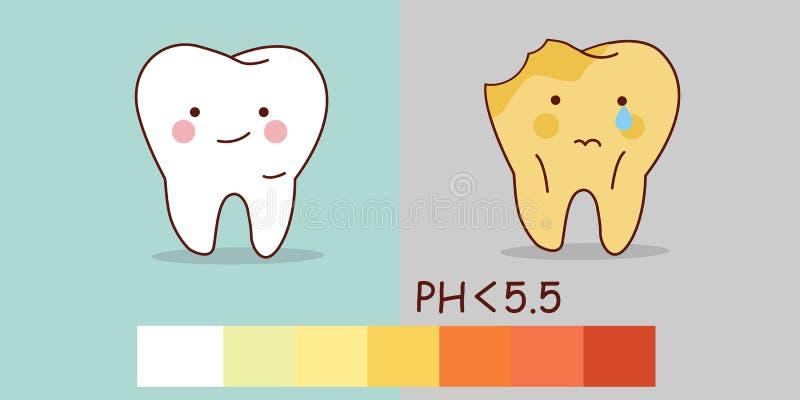 Dents saines et carie dentaire illustration libre de droits