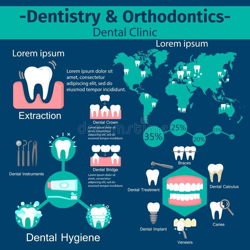 Dentystyka i orthodontics infographic set ilustracji