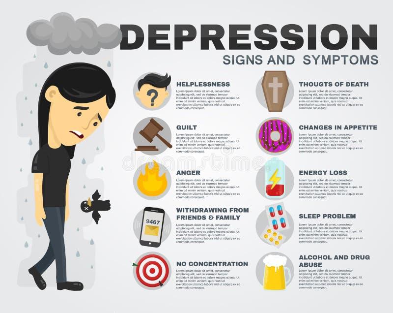 Depresja znaki i objawu infographic pojęcie Wektorowy płaski kreskówki ilustraci plakat smutne kobiety royalty ilustracja