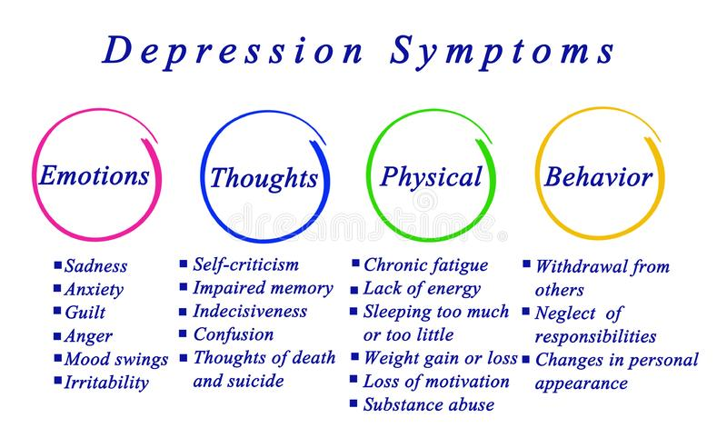 Depressionsymptoms vector illustration