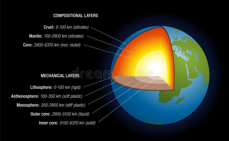 Der Innenraum-Schwarzes der Erde stock abbildung