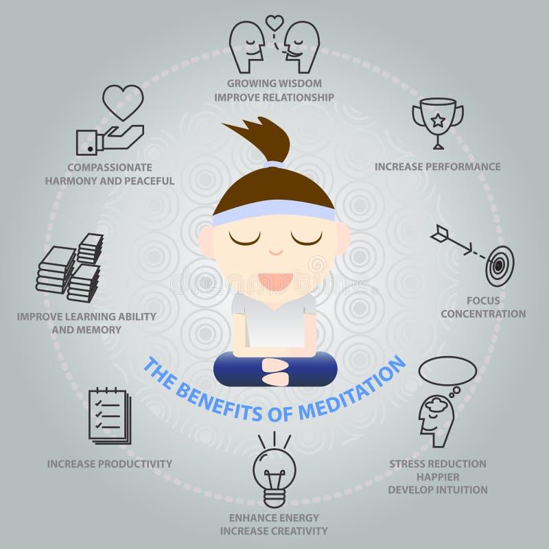 Der Nutzen der Meditation infographic vektor abbildung