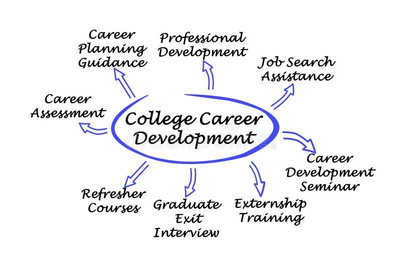 Desarrollo de carrera de la universidad ilustración del vector