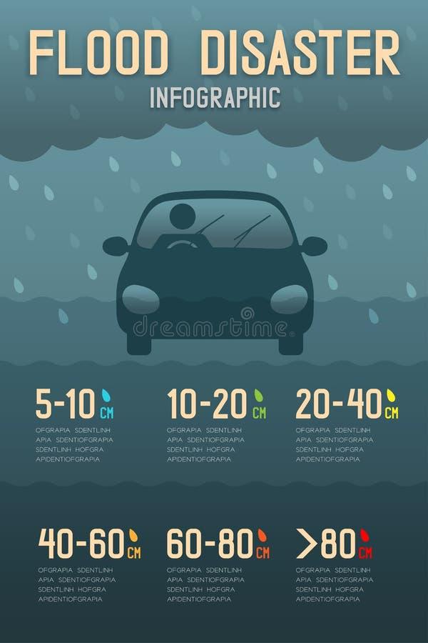 Desastre de inundação do limite do nível de água do carro com ilustração infographic do projeto do pictograma dos ícones do homem ilustração stock