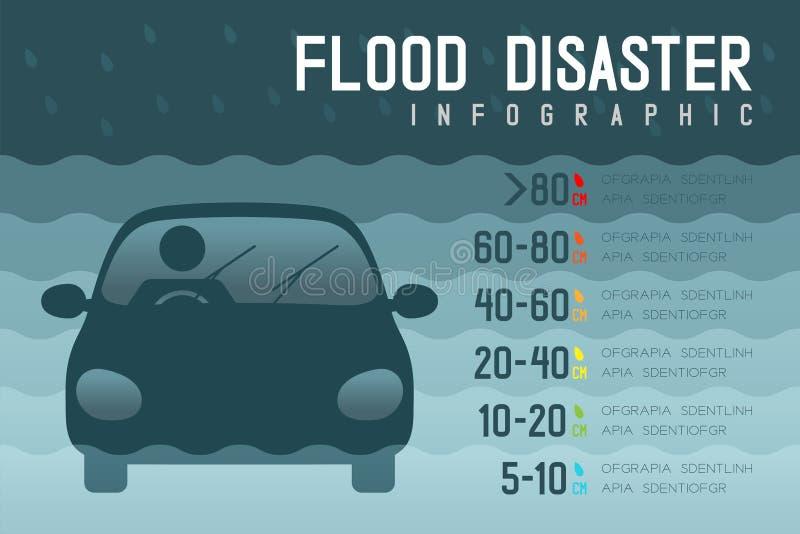 Desastre de inundación del límite del nivel del agua del coche con el ejemplo infographic del diseño del pictograma de los iconos ilustración del vector