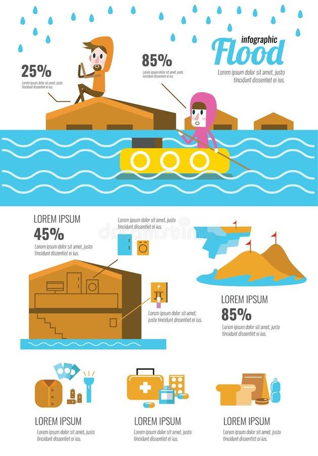 Desastre de inundación infographic ilustración del vector