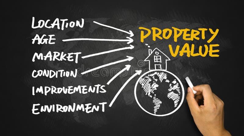 Desenho da mão do conceito da propriedade no quadro-negro imagens de stock royalty free