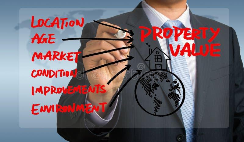 Desenho da mão do conceito da propriedade pelo homem de negócios foto de stock