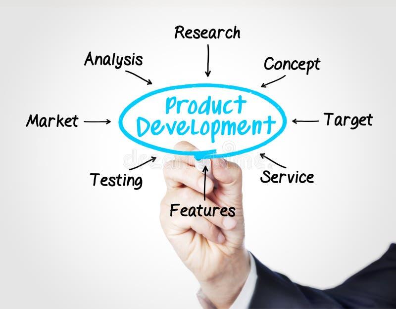 Desenvolvimento de produtos foto de stock
