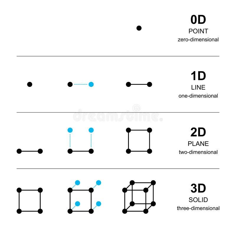 Desenvolvimento espacial das dimensões com pontos pretos ilustração do vetor