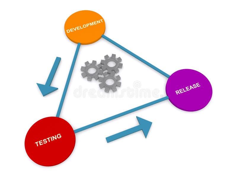 Desenvolvimento, testes, liberação ilustração stock
