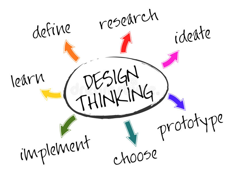 Design Thinking. Illustration of the seven stages of Design Thinking - define, research, ideate, prototype, choose, implement, and learn