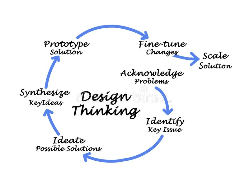 Design Thinking. From acknowledgement to solution stock images