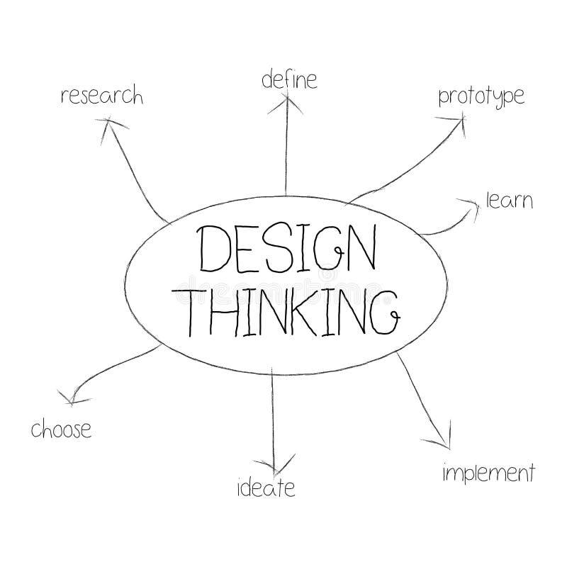 Design thinking royalty free illustration