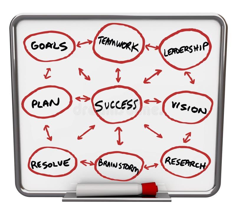 deskowego diagrama suchy erase markiera czerwieni sukces ilustracja wektor