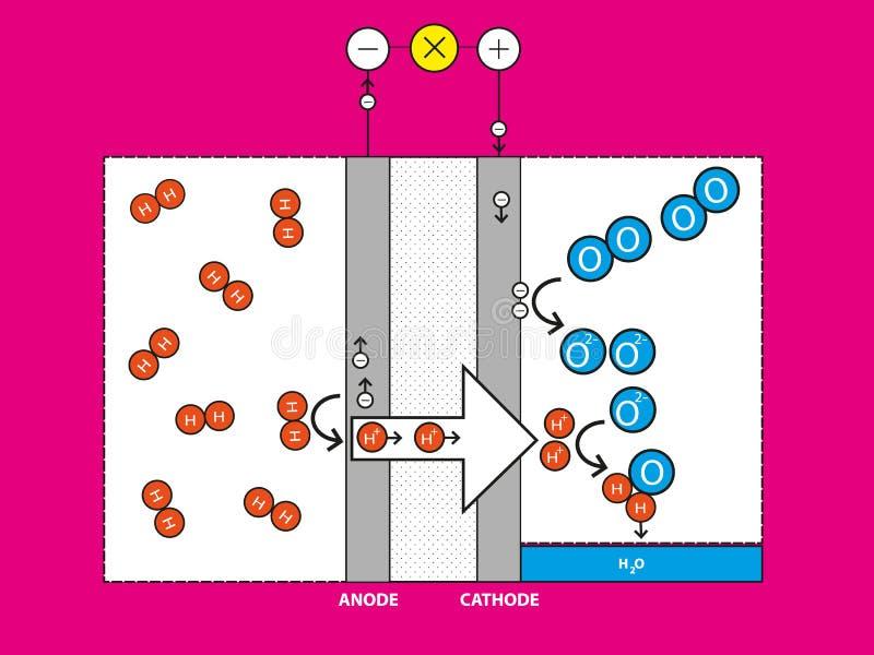 Dessin schématique d'une pile à combustible  illustration stock